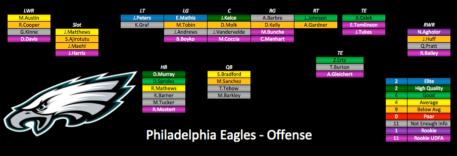 The Offensive Line In Philadelphia Is A Dream Scenario For New Eagles Running Back Demarco Murray He Walks Into Situation Where His As
